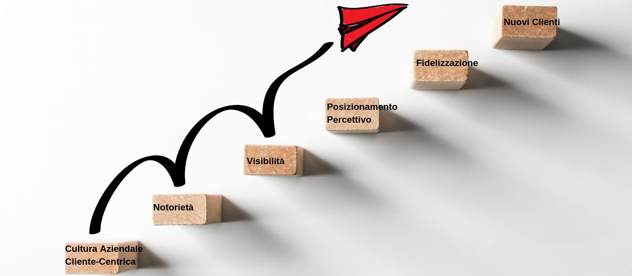 Il miglioramento dei Risultati di Vendita: strategie e tattiche basate su metodologie pragmatiche, ricorrendo ad un approccio Analitico, perché la Conoscenza sia la base per poter decidere.